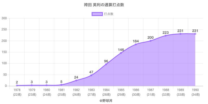 #袴田 英利の通算打点数