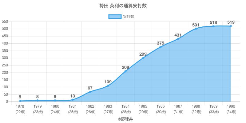 #袴田 英利の通算安打数