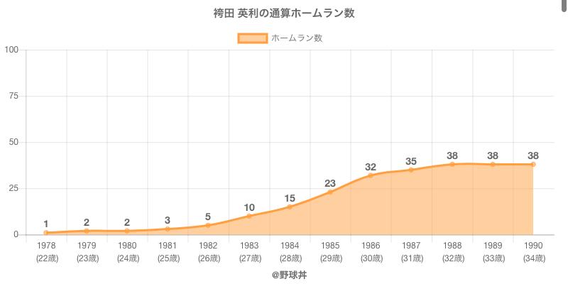 #袴田 英利の通算ホームラン数