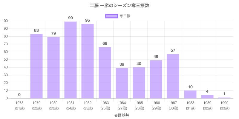 #工藤 一彦のシーズン奪三振数
