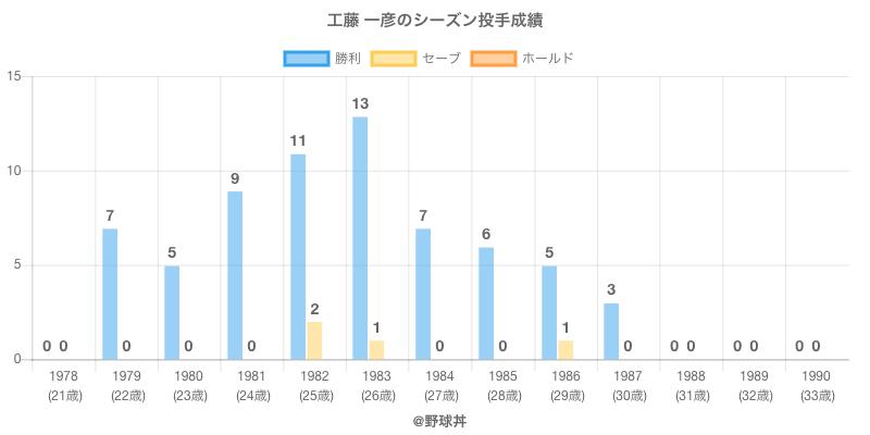 #工藤 一彦のシーズン投手成績
