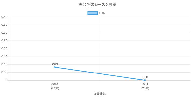 美沢 将のシーズン打率