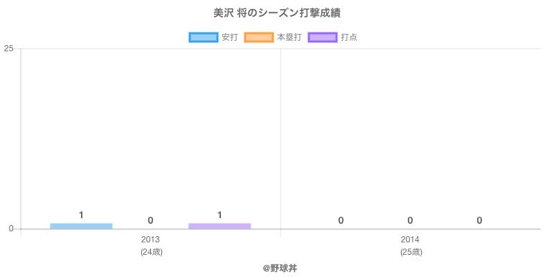 #美沢 将のシーズン打撃成績