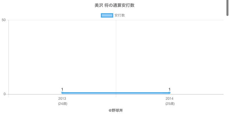#美沢 将の通算安打数