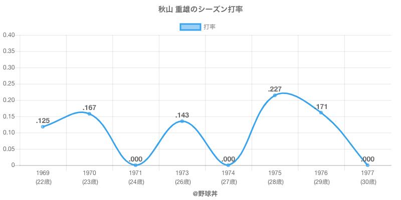 秋山 重雄のシーズン打率