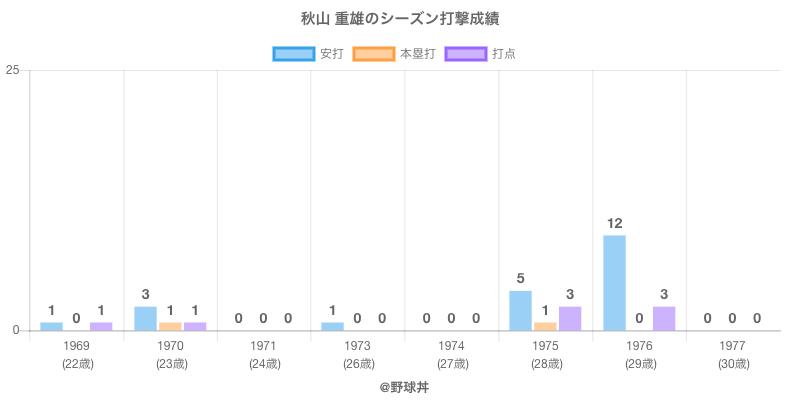 #秋山 重雄のシーズン打撃成績