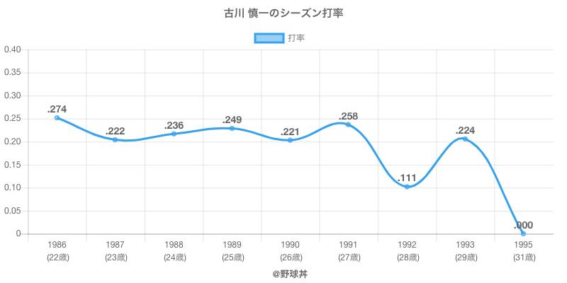 古川 慎一のシーズン打率