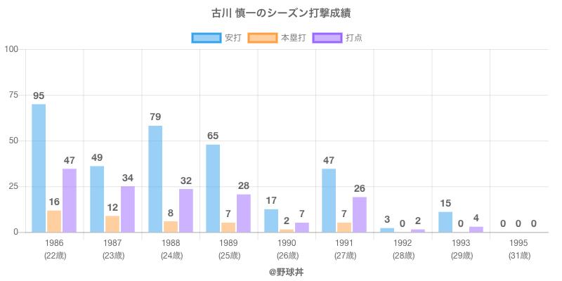 #古川 慎一のシーズン打撃成績