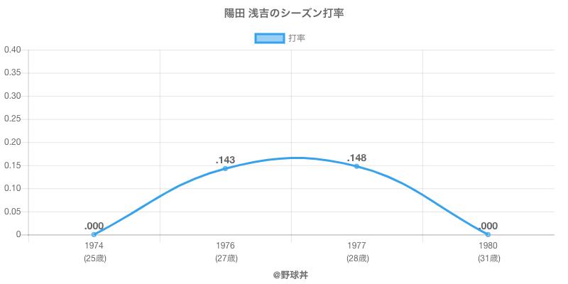 陽田 浅吉のシーズン打率
