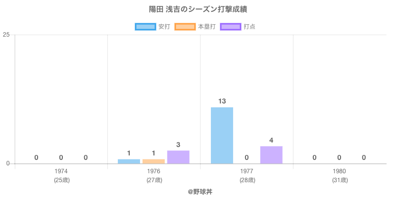 #陽田 浅吉のシーズン打撃成績