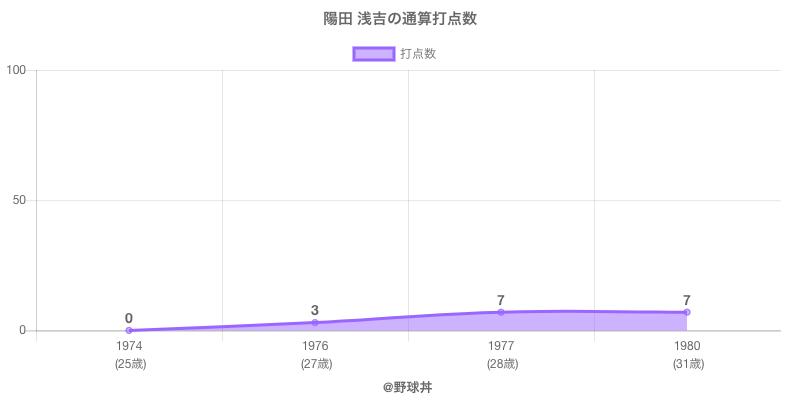 #陽田 浅吉の通算打点数
