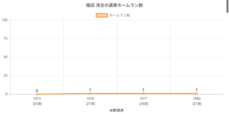 #陽田 浅吉の通算ホームラン数