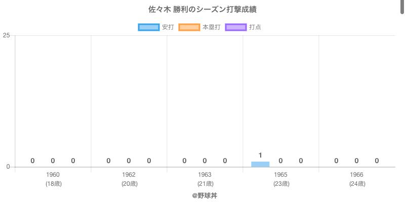 #佐々木 勝利のシーズン打撃成績