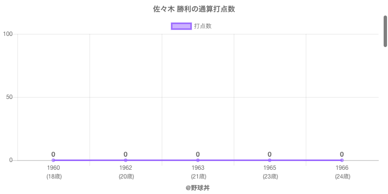 #佐々木 勝利の通算打点数