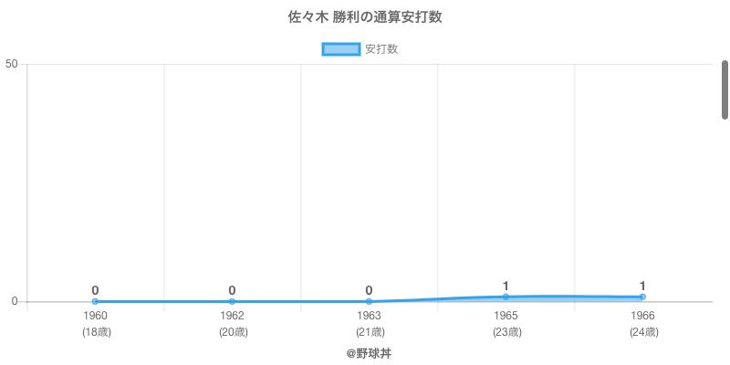 #佐々木 勝利の通算安打数