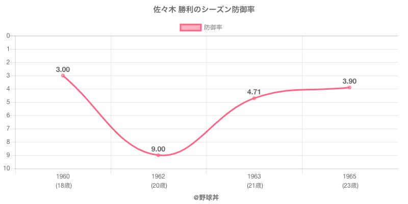 佐々木 勝利のシーズン防御率