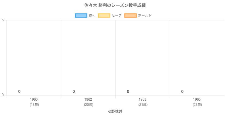 #佐々木 勝利のシーズン投手成績