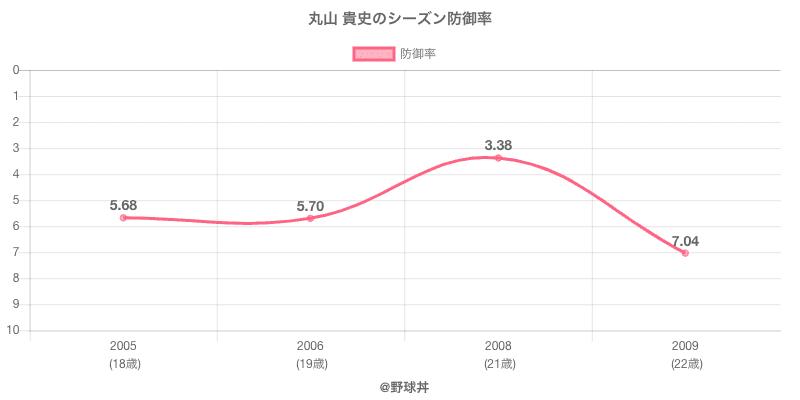 丸山 貴史のシーズン防御率