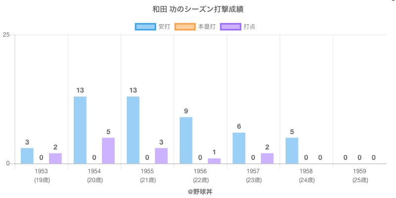 #和田 功のシーズン打撃成績