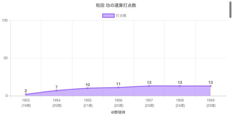 #和田 功の通算打点数