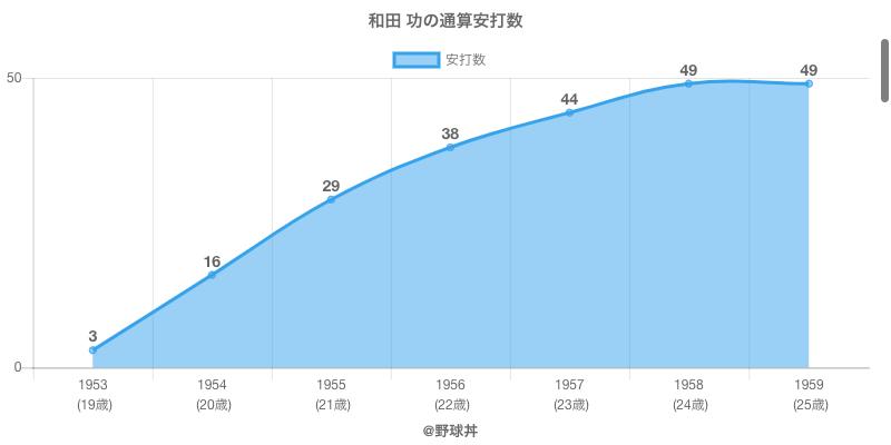 #和田 功の通算安打数
