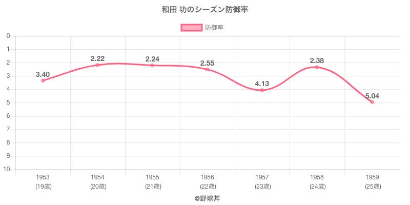 和田 功のシーズン防御率
