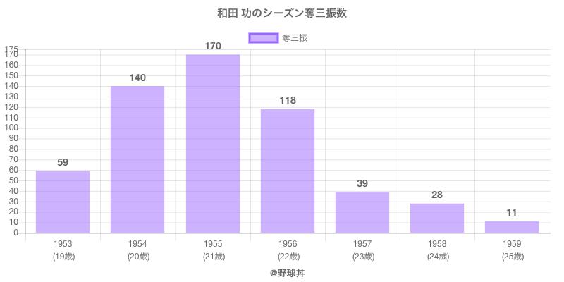 #和田 功のシーズン奪三振数