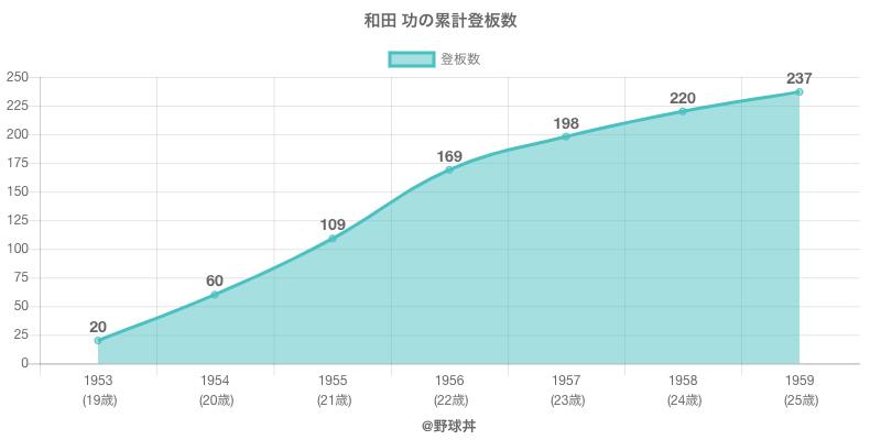 #和田 功の累計登板数