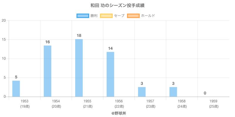 #和田 功のシーズン投手成績