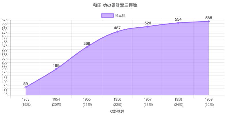 #和田 功の累計奪三振数