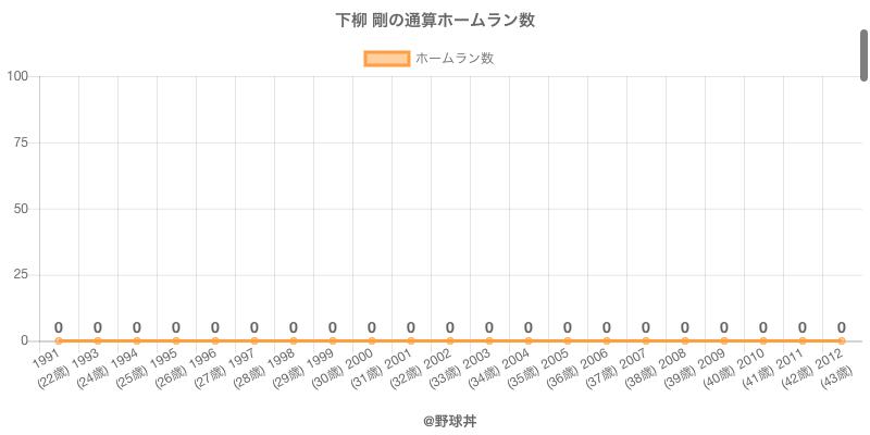 #下柳 剛の通算ホームラン数