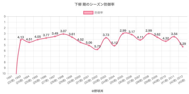 下柳 剛のシーズン防御率
