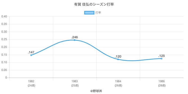 有賀 佳弘のシーズン打率