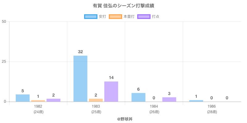 #有賀 佳弘のシーズン打撃成績