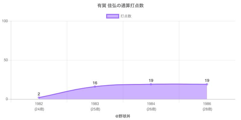 #有賀 佳弘の通算打点数