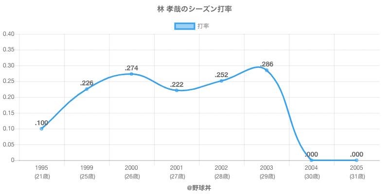 林 孝哉のシーズン打率