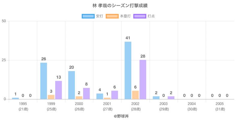 #林 孝哉のシーズン打撃成績