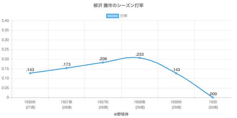 柳沢 騰市のシーズン打率