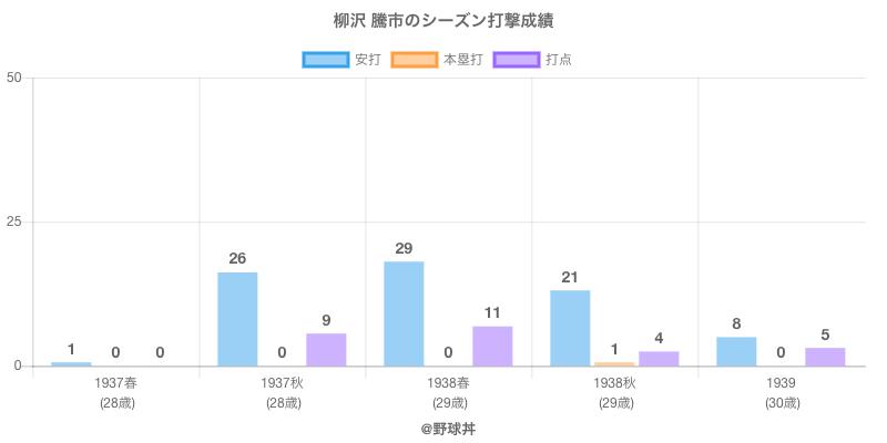#柳沢 騰市のシーズン打撃成績