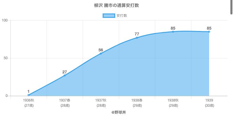 #柳沢 騰市の通算安打数