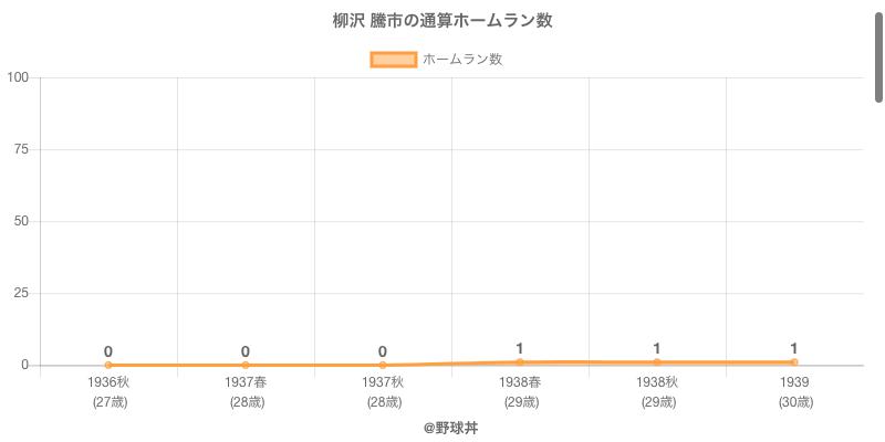 #柳沢 騰市の通算ホームラン数