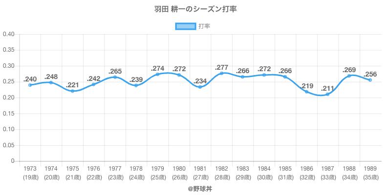 羽田 耕一のシーズン打率