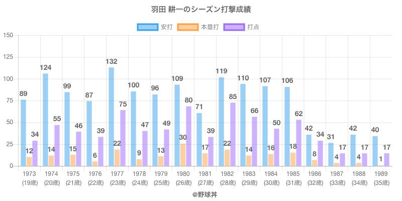 #羽田 耕一のシーズン打撃成績