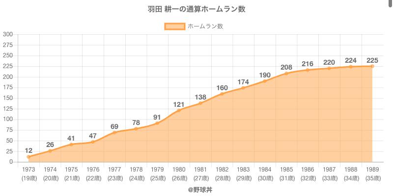 #羽田 耕一の通算ホームラン数