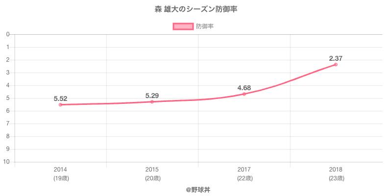 森 雄大のシーズン防御率
