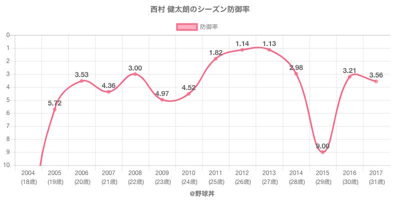 西村 健太朗のシーズン防御率