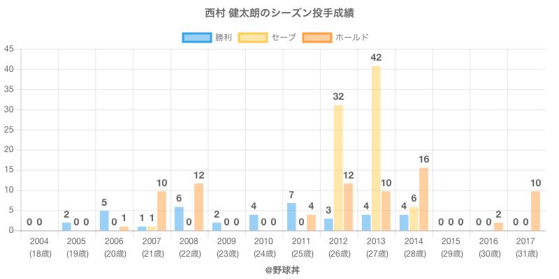 #西村 健太朗のシーズン投手成績
