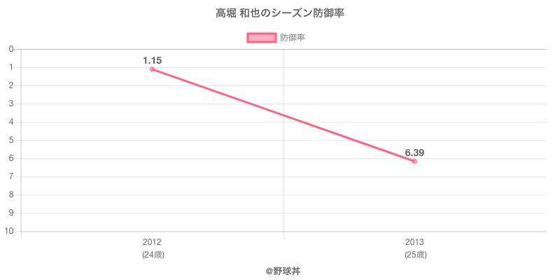 高堀 和也のシーズン防御率