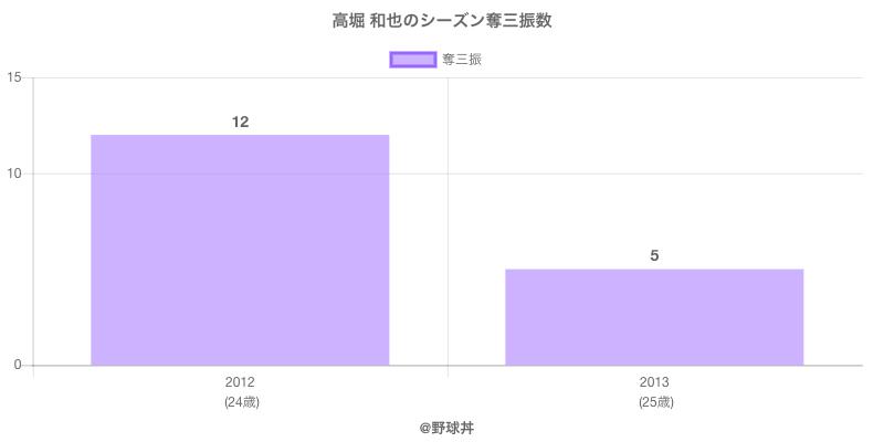 #高堀 和也のシーズン奪三振数