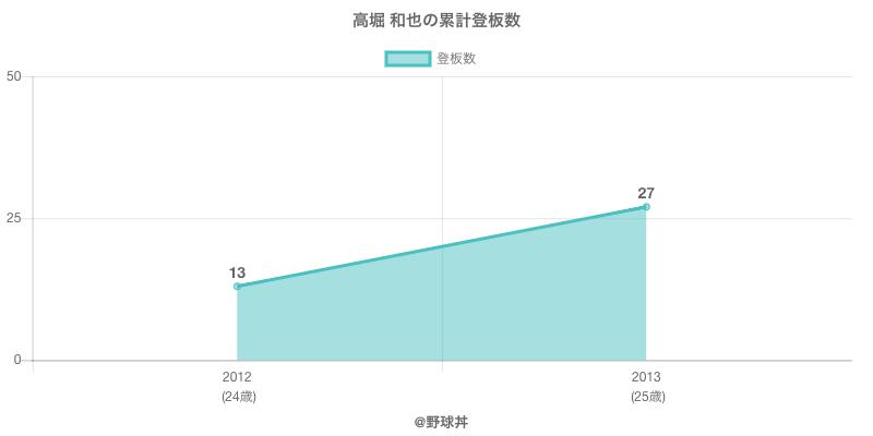 #高堀 和也の累計登板数